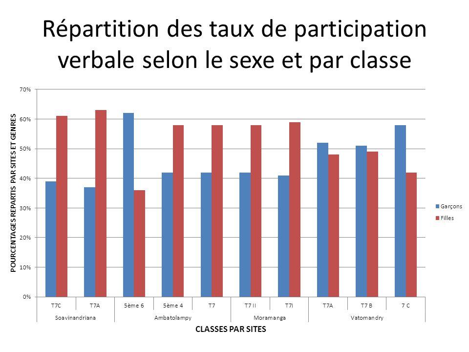 Répartition des taux de participation verbale selon le sexe et par classe
