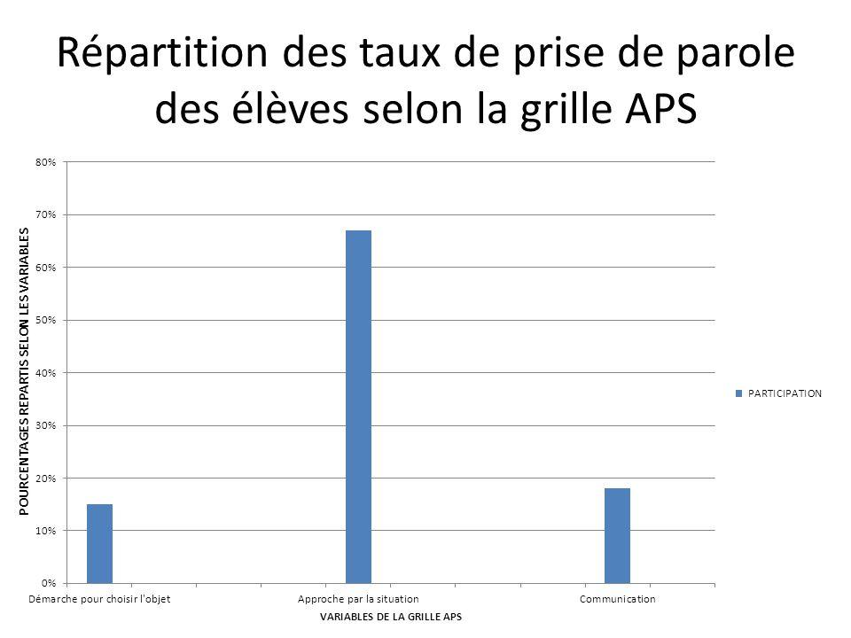 Répartition des taux de prise de parole des élèves selon la grille APS