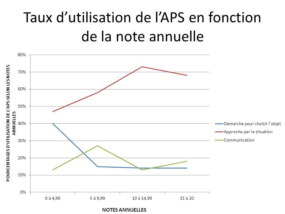 Taux d'utilisation de l'APS en fonction de la note annuelle
