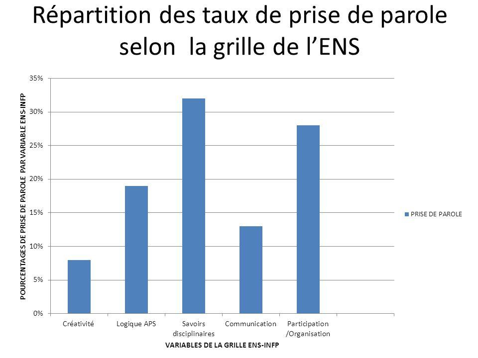 Répartition des taux de prise de parole selon la grille de l'ENS