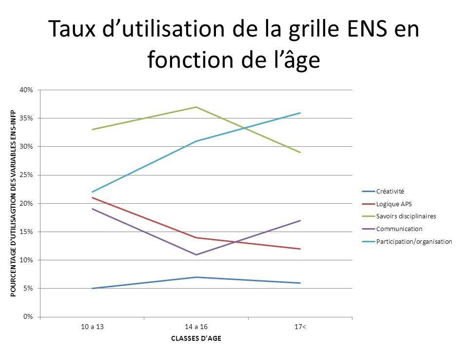 Taux d'utilisation de la grille ENS en fonction de l'âge