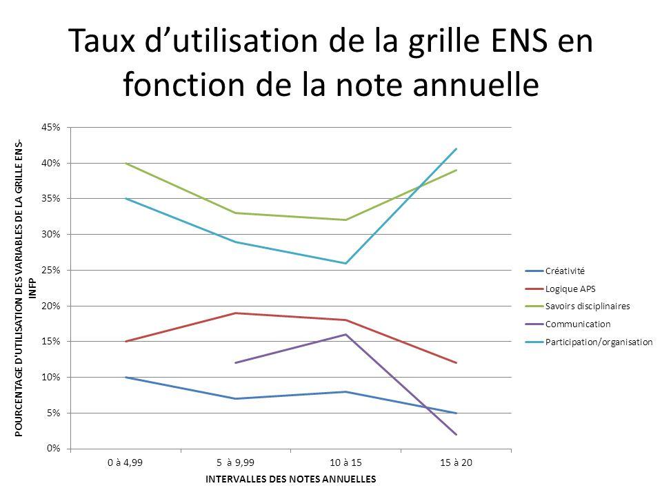 Taux d'utilisation de la grille ENS en fonction de la note annuelle