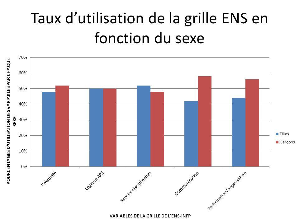 Taux d'utilisation de la grille ENS en fonction du sexe