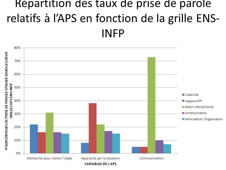 Répartition des taux de prise de parole relatifs à l'APS en fonction de la grille ENS- INFP