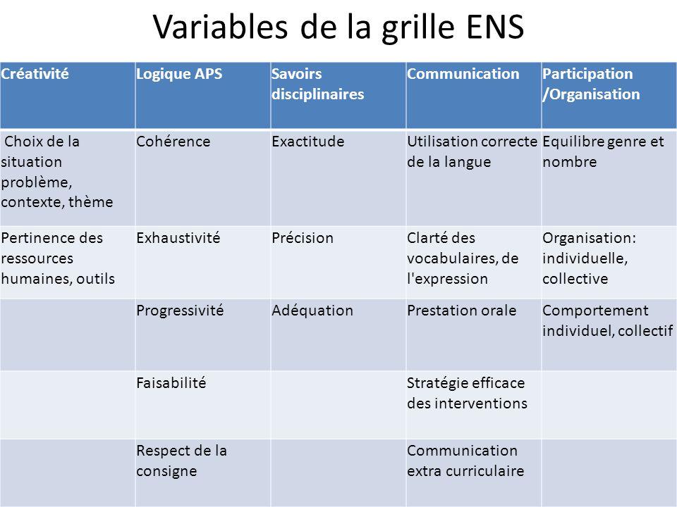 Variables de la grille ENS CréativitéLogique APSSavoirs disciplinaires CommunicationParticipation /Organisation Choix de la situation problème, contex