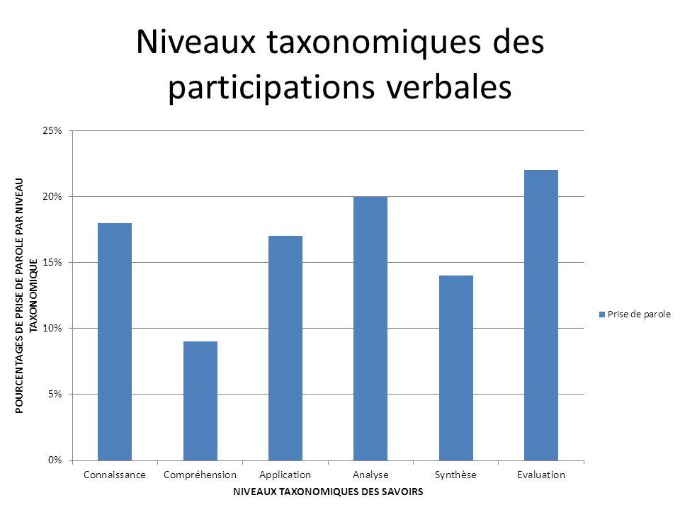 Niveaux taxonomiques des participations verbales