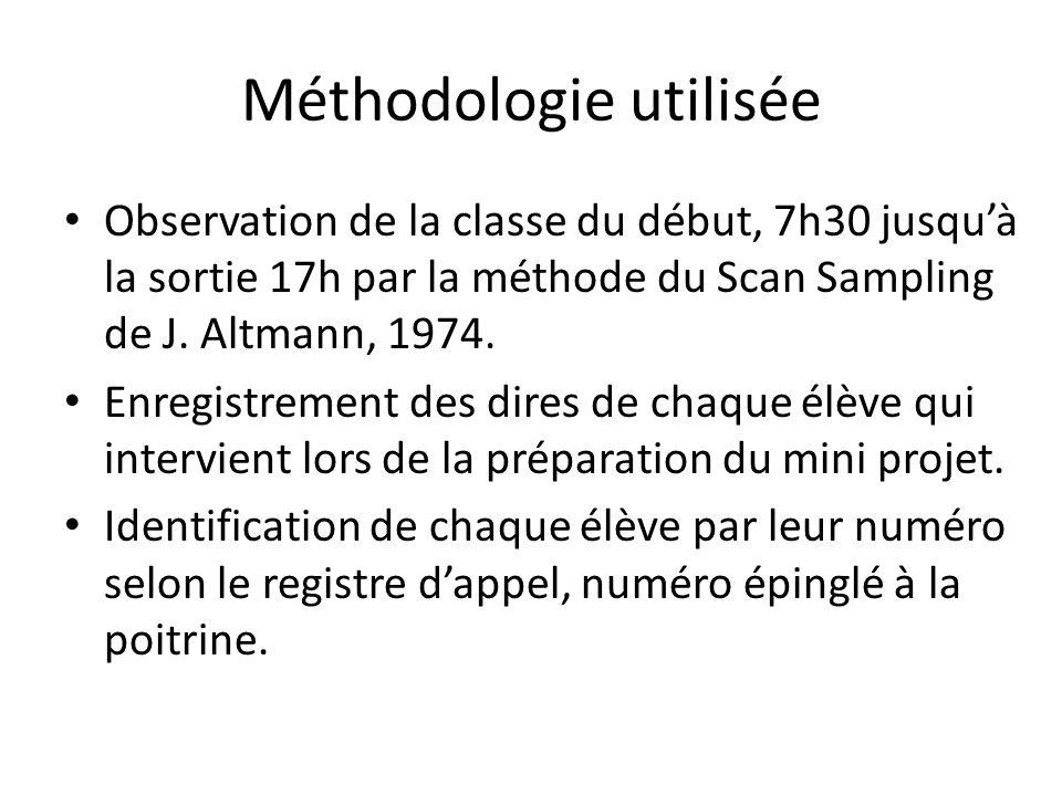 Méthodologie utilisée Observation de la classe du début, 7h30 jusqu'à la sortie 17h par la méthode du Scan Sampling de J. Altmann, 1974. Enregistremen