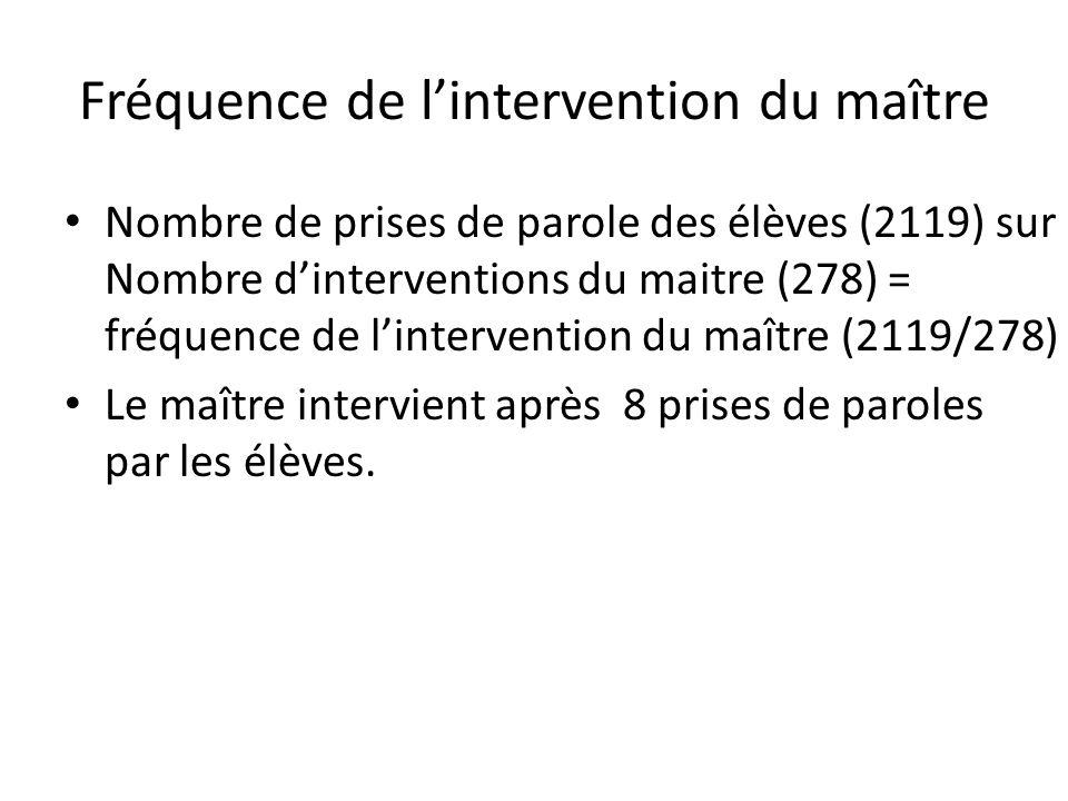 Fréquence de l'intervention du maître Nombre de prises de parole des élèves (2119) sur Nombre d'interventions du maitre (278) = fréquence de l'intervention du maître (2119/278) Le maître intervient après 8 prises de paroles par les élèves.
