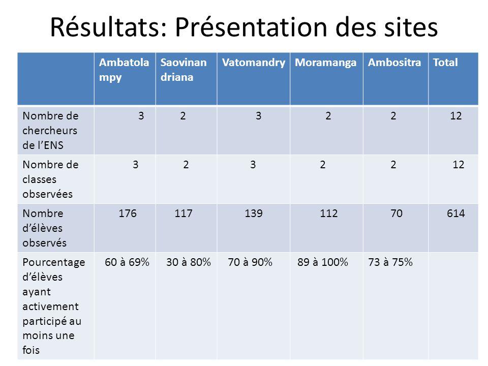 Résultats: Présentation des sites Ambatola mpy Saovinan driana VatomandryMoramangaAmbositraTotal Nombre de chercheurs de l'ENS 3 2 3 2 2 12 Nombre de classes observées 3 2 3 2 2 12 Nombre d'élèves observés 176 117 139 112 70 614 Pourcentage d'élèves ayant activement participé au moins une fois 60 à 69% 30 à 80% 70 à 90% 89 à 100%73 à 75%