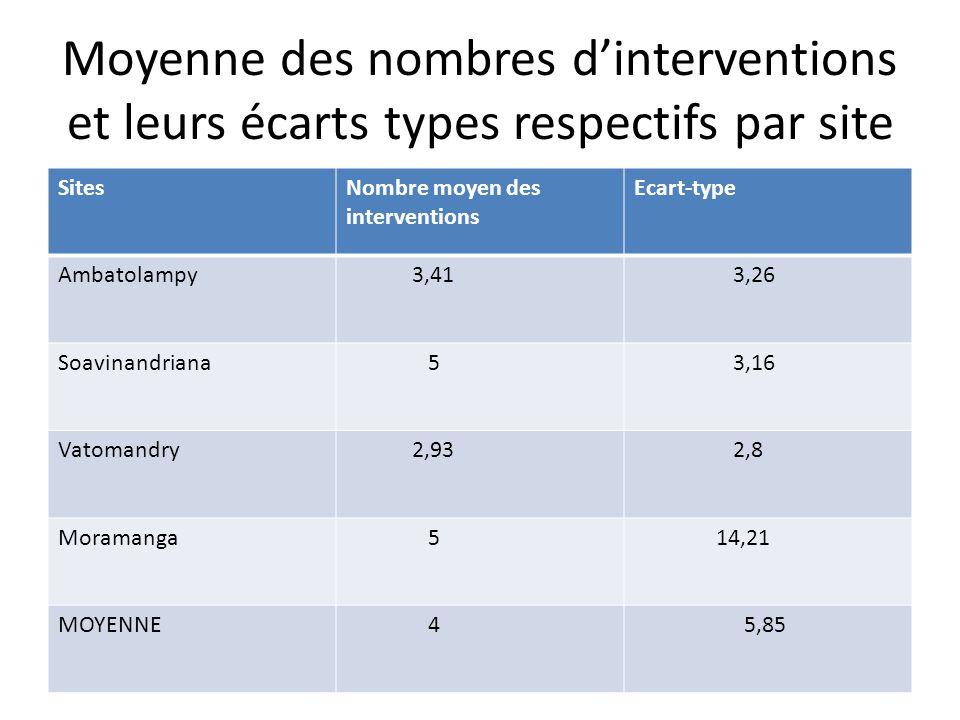 Moyenne des nombres d'interventions et leurs écarts types respectifs par site SitesNombre moyen des interventions Ecart-type Ambatolampy 3,41 3,26 Soavinandriana 5 3,16 Vatomandry 2,93 2,8 Moramanga 5 14,21 MOYENNE 4 5,85