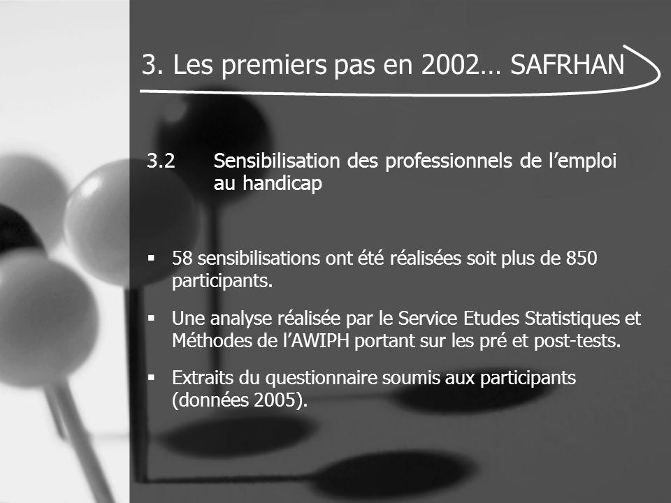 3.2Sensibilisation des professionnels de l'emploi au handicap  58 sensibilisations ont été réalisées soit plus de 850 participants.  Une analyse réa