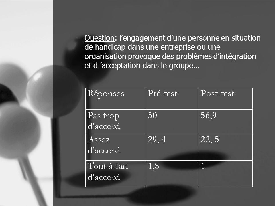 –Question: l'engagement d'une personne en situation de handicap dans une entreprise ou une organisation provoque des problèmes d'intégration et d 'acceptation dans le groupe…