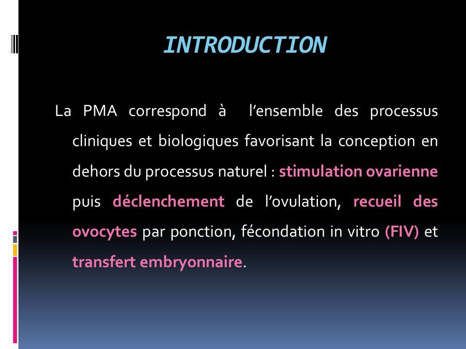 INTRODUCTION La PMA correspond à l'ensemble des processus cliniques et biologiques favorisant la conception en dehors du processus naturel : stimulati