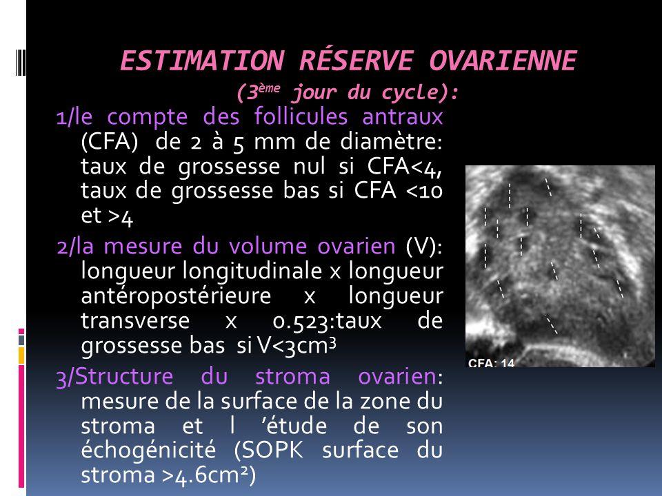 ESTIMATION RÉSERVE OVARIENNE (3 ème jour du cycle): 1/le compte des follicules antraux (CFA) de 2 à 5 mm de diamètre: taux de grossesse nul si CFA 4 2