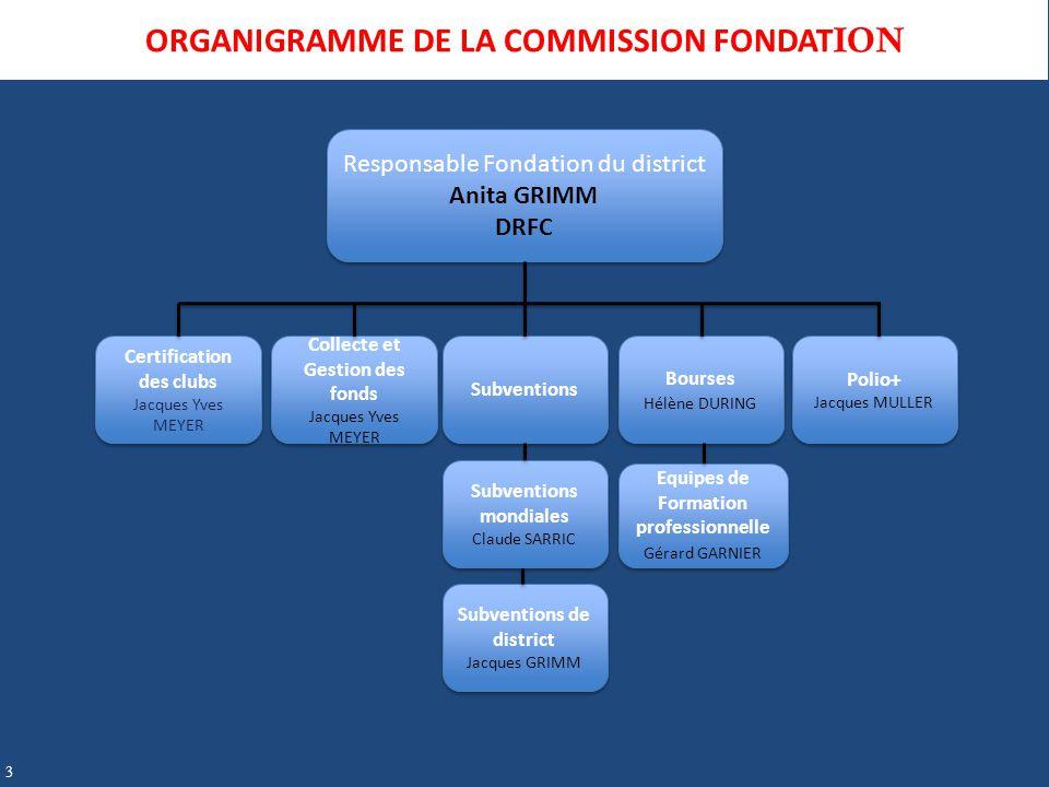 Responsable Fondation du district Anita GRIMM DRFC Responsable Fondation du district Anita GRIMM DRFC Certification des clubs Jacques Yves MEYER Certi