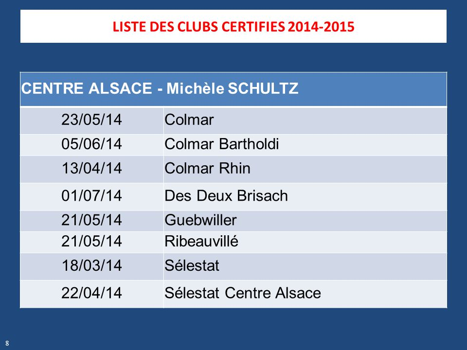 LISTE DES CLUBS CERTIFIES 2014-2015 CENTRE ALSACE - Michèle SCHULTZ 23/05/14Colmar 05/06/14Colmar Bartholdi 13/04/14Colmar Rhin 01/07/14Des Deux Brisa