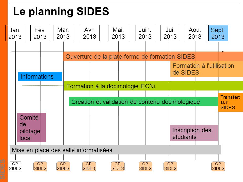 SIDES Le planning SIDES Sept.2013 Jan. 2013 Formation à la docimologie ECNi Fév.