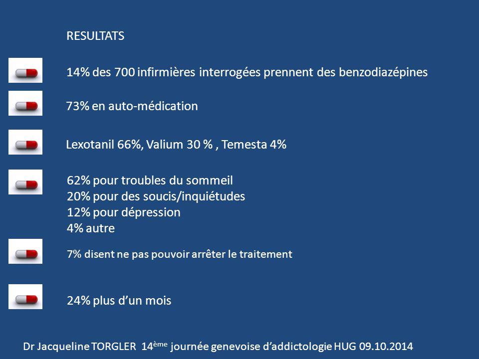 RESULTATS 14% des 700 infirmières interrogées prennent des benzodiazépines 73% en auto-médication Lexotanil 66%, Valium 30 %, Temesta 4% 62% pour troubles du sommeil 20% pour des soucis/inquiétudes 12% pour dépression 4% autre 7% disent ne pas pouvoir arrêter le traitement 24% plus d'un mois Dr Jacqueline TORGLER 14 ème journée genevoise d'addictologie HUG 09.10.2014