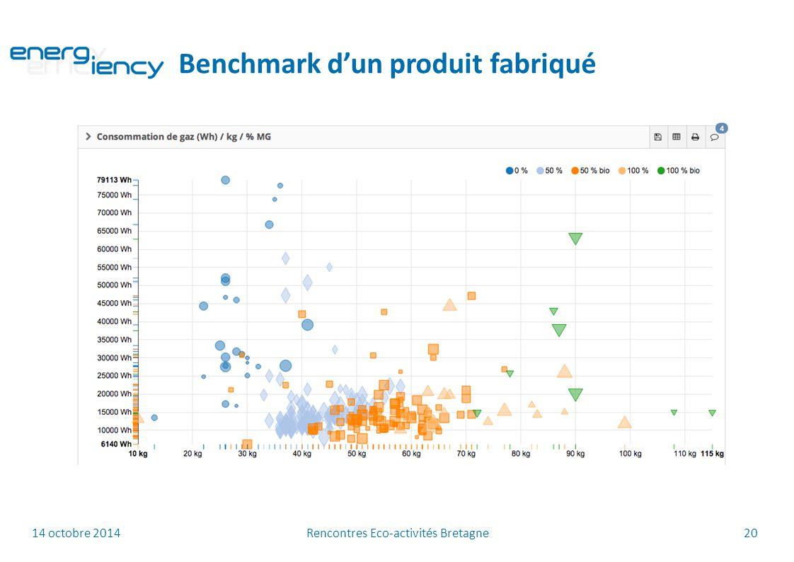14 octobre 2014 Rencontres Eco-activités Bretagne 20 Benchmark d'un produit fabriqué