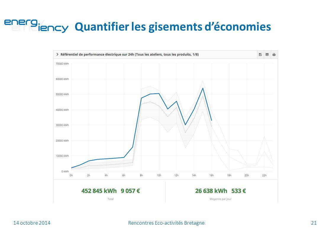14 octobre 2014 Rencontres Eco-activités Bretagne 21 Quantifier les gisements d'économies