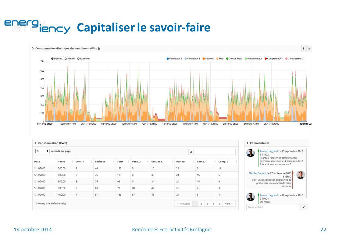 14 octobre 2014 Rencontres Eco-activités Bretagne 22 Capitaliser le savoir-faire
