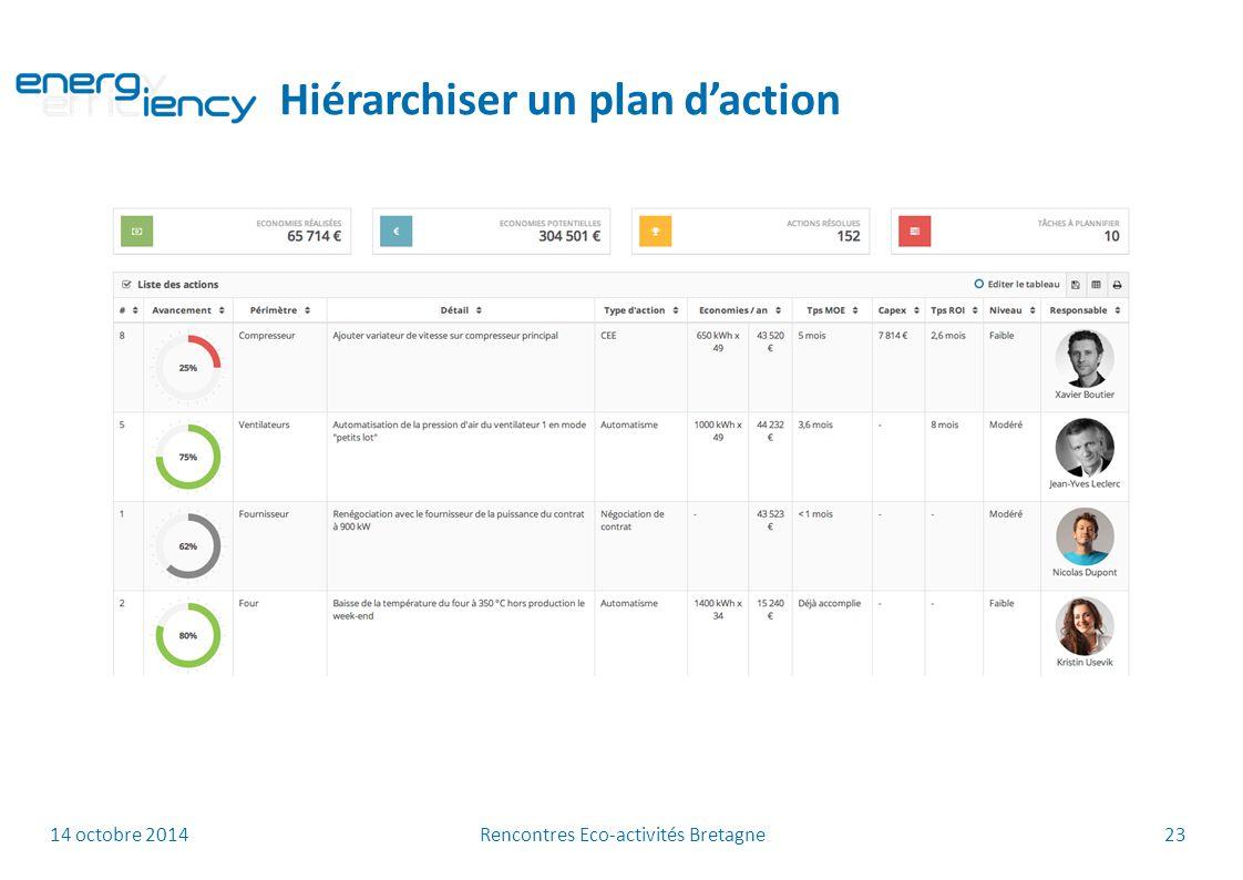 14 octobre 2014 Rencontres Eco-activités Bretagne 23 Hiérarchiser un plan d'action