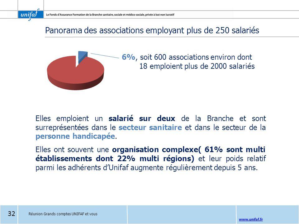 www.unifaf.fr Panorama des associations employant plus de 250 salariés Elles emploient un salarié sur deux de la Branche et sont surreprésentées dans