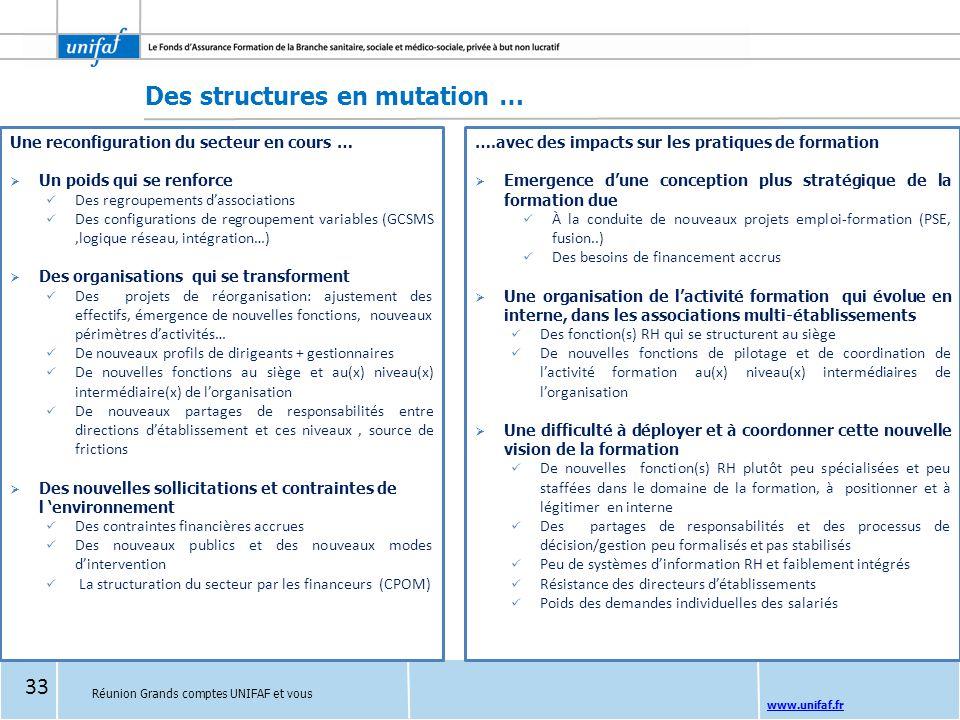 www.unifaf.fr Des structures en mutation … Une reconfiguration du secteur en cours …  Un poids qui se renforce Des regroupements d'associations Des c