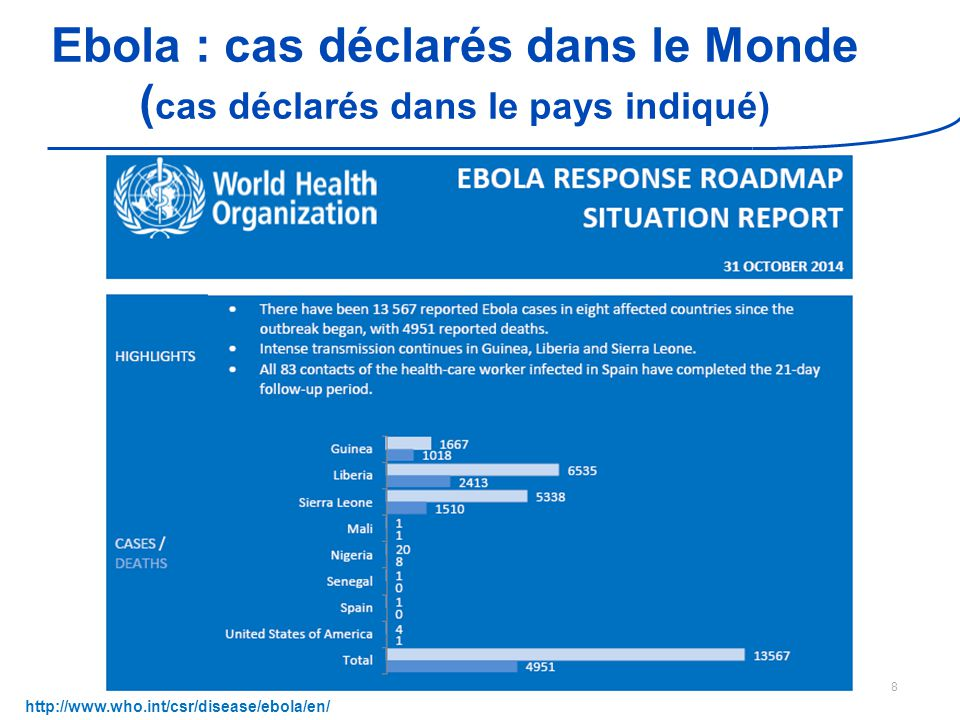 Version 1 du 5 novembre 2014 Ebola : cas déclarés dans le Monde ( cas déclarés dans le pays indiqué) 9 http://www.who.int/csr/disease/ebola/en/ 1 cas secondaire chez un soignant 2 cas secondaires chez des soignants