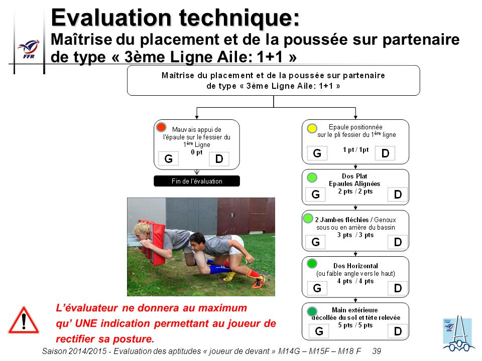 Saison 2014/2015 - Evaluation des aptitudes « joueur de devant » M14G – M15F – M18 F 39 Evaluation technique: Evaluation technique: Maîtrise du placement et de la poussée sur partenaire de type « 3ème Ligne Aile: 1+1 »