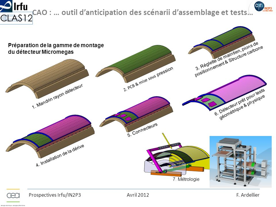 Prospectives Irfu/IN2P3Avril 2012F.Ardellier 6.