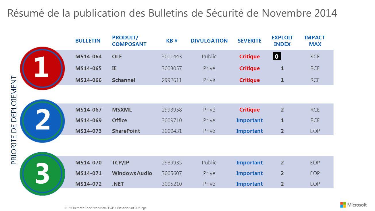 BULLETIN PRODUIT/ COMPOSANT KB #DIVULGATIONSEVERITE EXPLOIT INDEX IMPACT MAX MS14-064OLE3011443Public Critique RCE MS14-065IE3003057PrivéCritique1RCE MS14-066Schannel2992611PrivéCritique1RCE MS14-067MSXML2993958PrivéCritique2RCE MS14-069Office3009710PrivéImportant1RCE MS14-073SharePoint3000431PrivéImportant2EOP MS14-070TCP/IP2989935PublicImportant2EOP MS14-071Windows Audio3005607PrivéImportant2EOP MS14-072.NET3005210PrivéImportant2EOP Bulletin Deployment Priority, Severity and XI PRIORITE DE DEPLOIEMENT 1 2 3 0 3 Résumé de la publication des Bulletins de Sécurité de Novembre 2014 RCE= Remote Code Execution / EOP = Elevation of Privilege