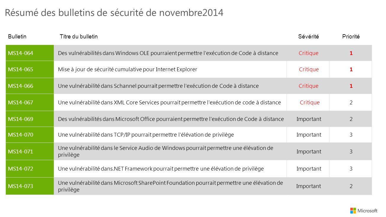 Résumé des bulletins de sécurité de novembre2014 BulletinTitre du bulletinSévéritéPriorité MS14-064Des vulnérabilités dans Windows OLE pourraient permettre l exécution de Code à distanceCritique1 MS14-065Mise à jour de sécurité cumulative pour Internet ExplorerCritique1 MS14-066Une vulnérabilité dans Schannel pourrait permettre l exécution de Code à distanceCritique1 MS14-067Une vulnérabilité dans XML Core Services pourrait permettre l exécution de code à distanceCritique2 MS14-069Des vulnérabilités dans Microsoft Office pourraient permettre l exécution de Code à distanceImportant2 MS14-070Une vulnérabilité dans TCP/IP pourrait permettre l élévation de privilègeImportant3 MS14-071 Une vulnérabilité dans le Service Audio de Windows pourrait permettre une élévation de privilège Important3 MS14-072Une vulnérabilité dans.NET Framework pourrait permettre une élévation de privilègeImportant3 MS14-073 Une vulnérabilité dans Microsoft SharePoint Foundation pourrait permettre une élévation de privilège Important2