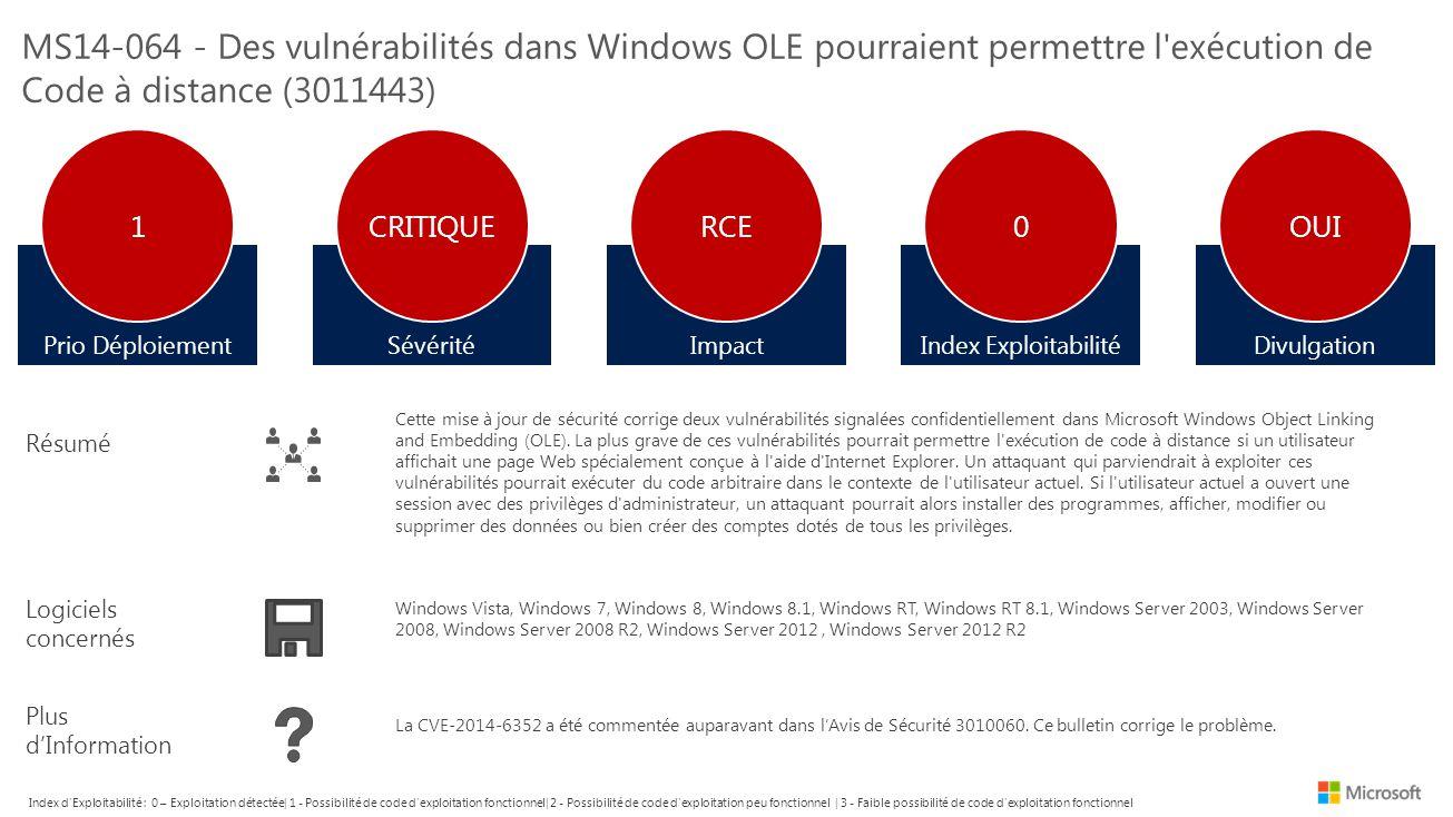 CVESévéritéImpact XI Dernière Version XI Version antérieure XI DOSPublicExploité Avis de Sécurité CVE-2014-4076ImportantElévation de PrivilegeNA2PermanentOuiNon Microsoft n a identifié aucun facteur atténuant pour ces vulnérabilités.