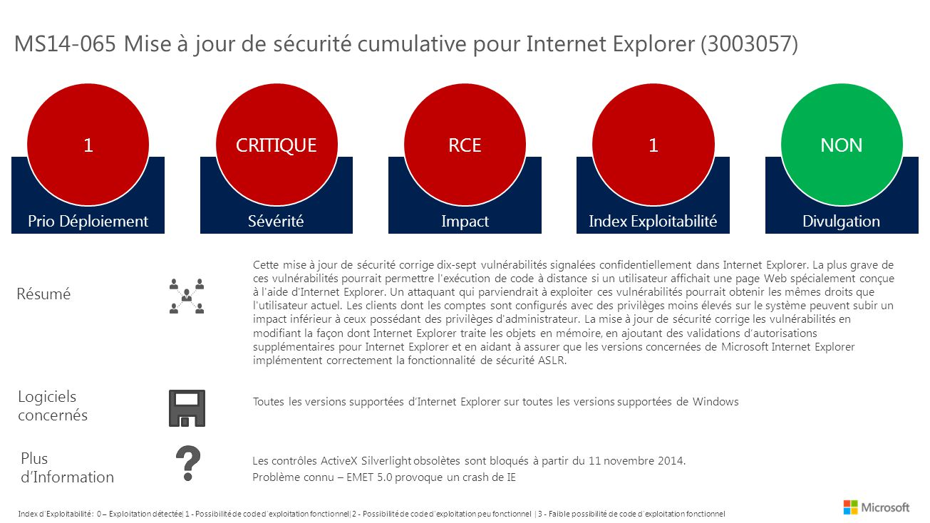 MS14-065 Mise à jour de sécurité cumulative pour Internet Explorer (3003057) Prio Déploiement 1 Logiciels concernés Résumé Plus d'Information Cette mise à jour de sécurité corrige dix-sept vulnérabilités signalées confidentiellement dans Internet Explorer.