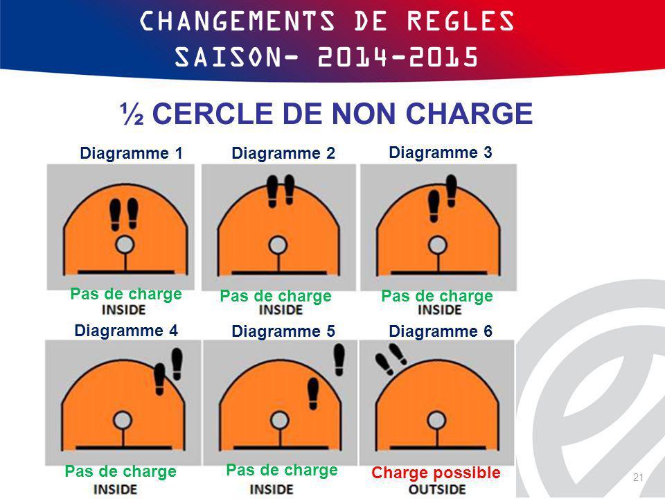 CHANGEMENTS DE REGLES SAISON- 2014-2015 ½ CERCLE DE NON CHARGE Pas de charge Charge possible Diagramme 3 Diagramme 1 Diagramme 6 Diagramme 4 Diagramme