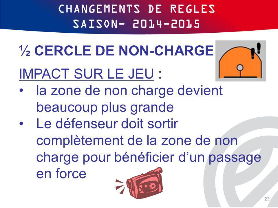 CHANGEMENTS DE REGLES SAISON- 2014-2015 ½ CERCLE DE NON-CHARGE IMPACT SUR LE JEU : la zone de non charge devient beaucoup plus grande Le défenseur doi