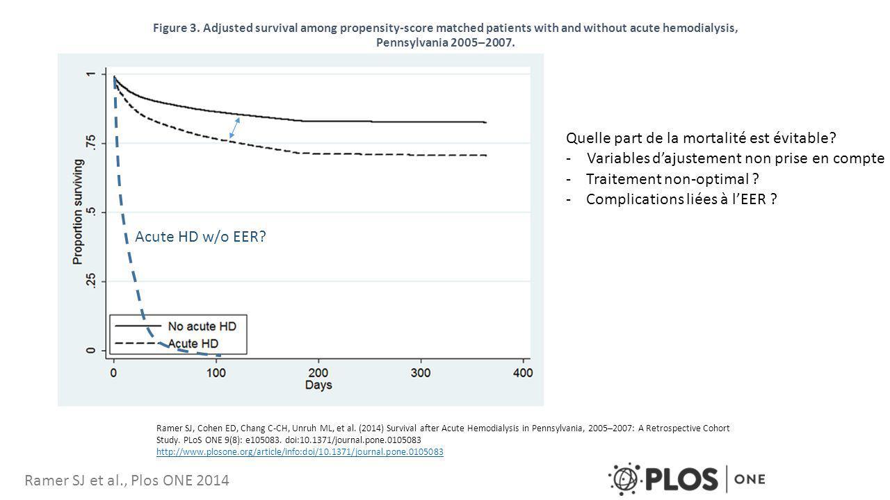 Survie des patients admis en réanimation nécessitant l'EER, cohorte CATHEDIA (n=750) Quelle part de la mortalité est évitable.