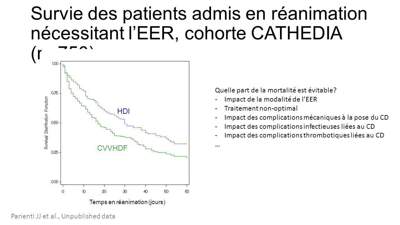 Survie des patients admis en réanimation nécessitant l'EER, cohorte CATHEDIA (n=750) Quelle part de la mortalité est évitable? -Impact de la modalité