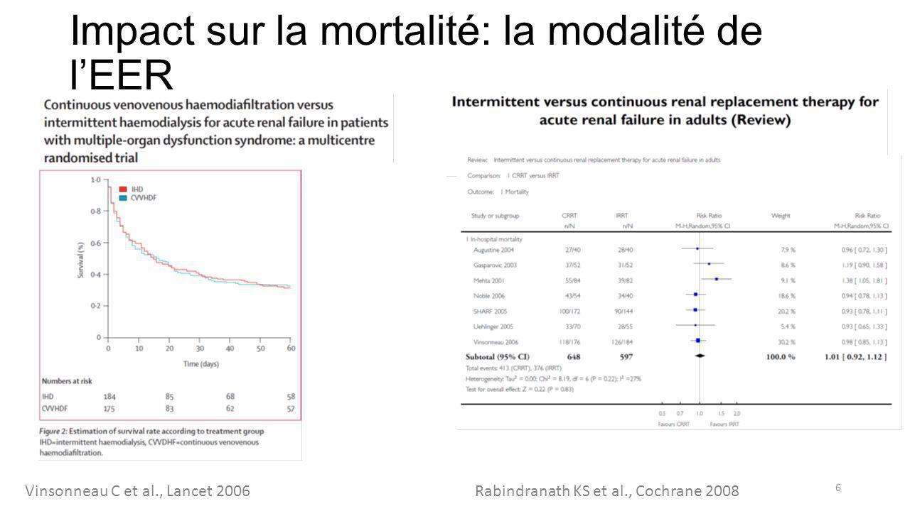 Impact sur la mortalité: la modalité de l'EER 6 Vinsonneau C et al., Lancet 2006 Rabindranath KS et al., Cochrane 2008