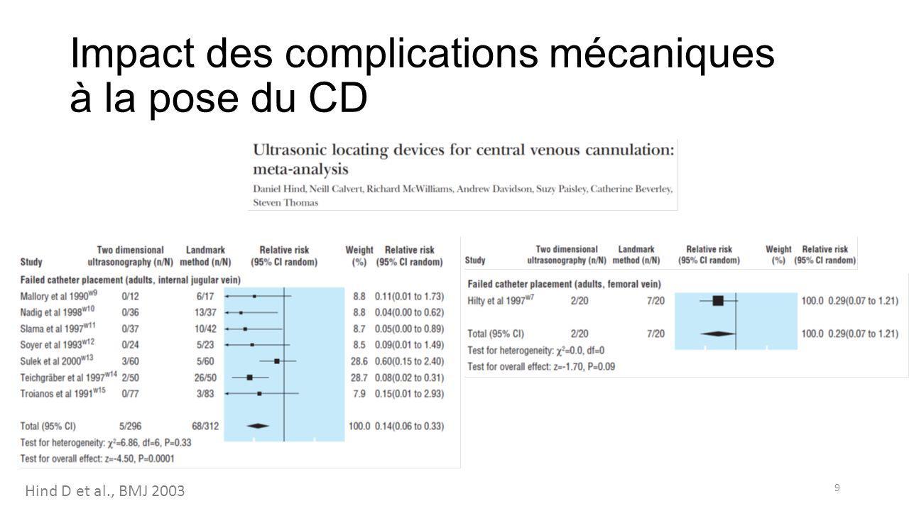 Impact des complications infectieuses liées au CVC 10 Siempos II et al., CCM 2009 ?