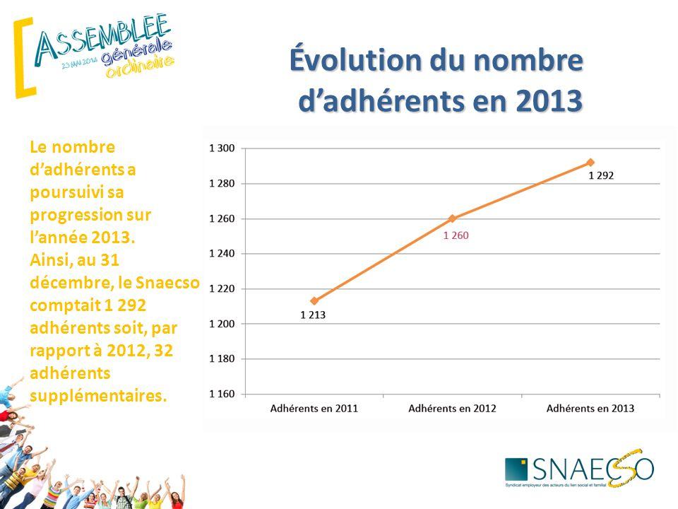 Le nombre d'adhérents a poursuivi sa progression sur l'année 2013. Ainsi, au 31 décembre, le Snaecso comptait 1 292 adhérents soit, par rapport à 2012