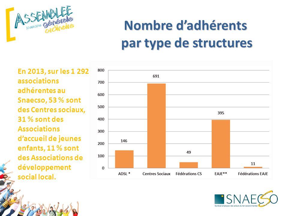 Nombre d'adhérents par type de structures En 2013, sur les 1 292 associations adhérentes au Snaecso, 53 % sont des Centres sociaux, 31 % sont des Associations d'accueil de jeunes enfants, 11 % sont des Associations de développement social local.