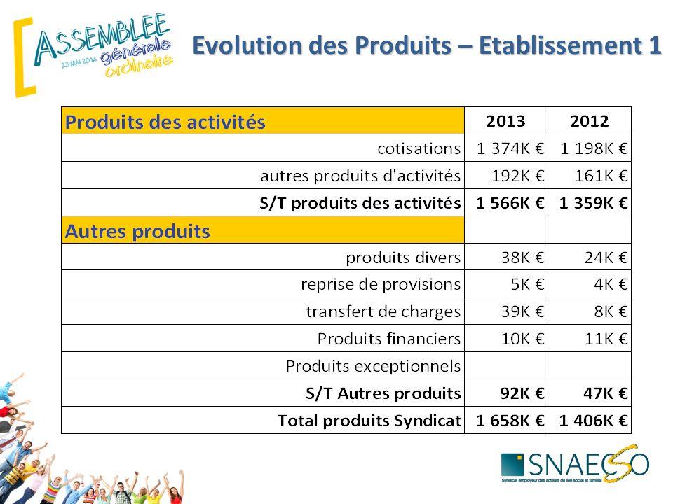 Evolution des Produits – Etablissement 1