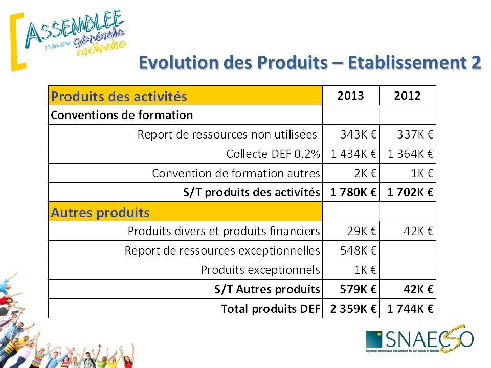 Evolution des Produits – Etablissement 2