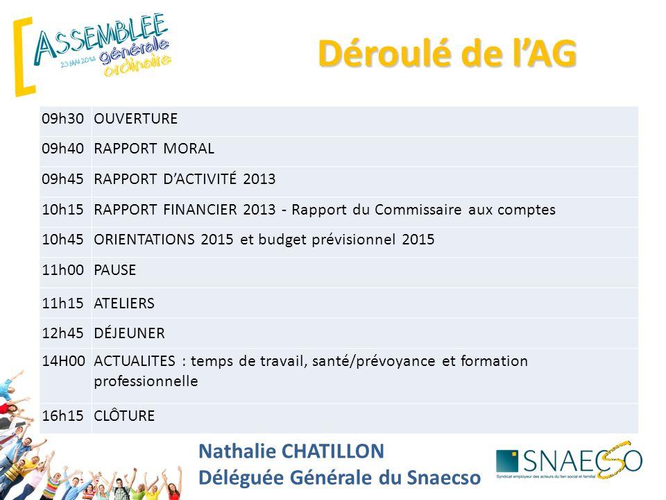 Nathalie CHATILLON Déléguée Générale du Snaecso Déroulé de l'AG 09h30OUVERTURE 09h40RAPPORT MORAL 09h45 RAPPORT D'ACTIVITÉ 2013 10h15RAPPORT FINANCIER 2013 - Rapport du Commissaire aux comptes 10h45ORIENTATIONS 2015 et budget prévisionnel 2015 11h00PAUSE 11h15ATELIERS 12h45DÉJEUNER 14H00ACTUALITES : temps de travail, santé/prévoyance et formation professionnelle 16h15CLÔTURE