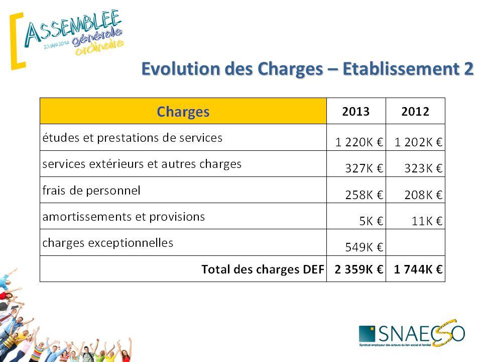 Evolution des Charges – Etablissement 2