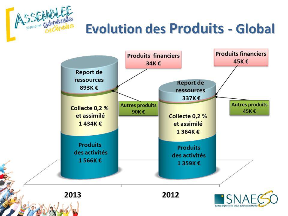 Evolution des Produits - Global