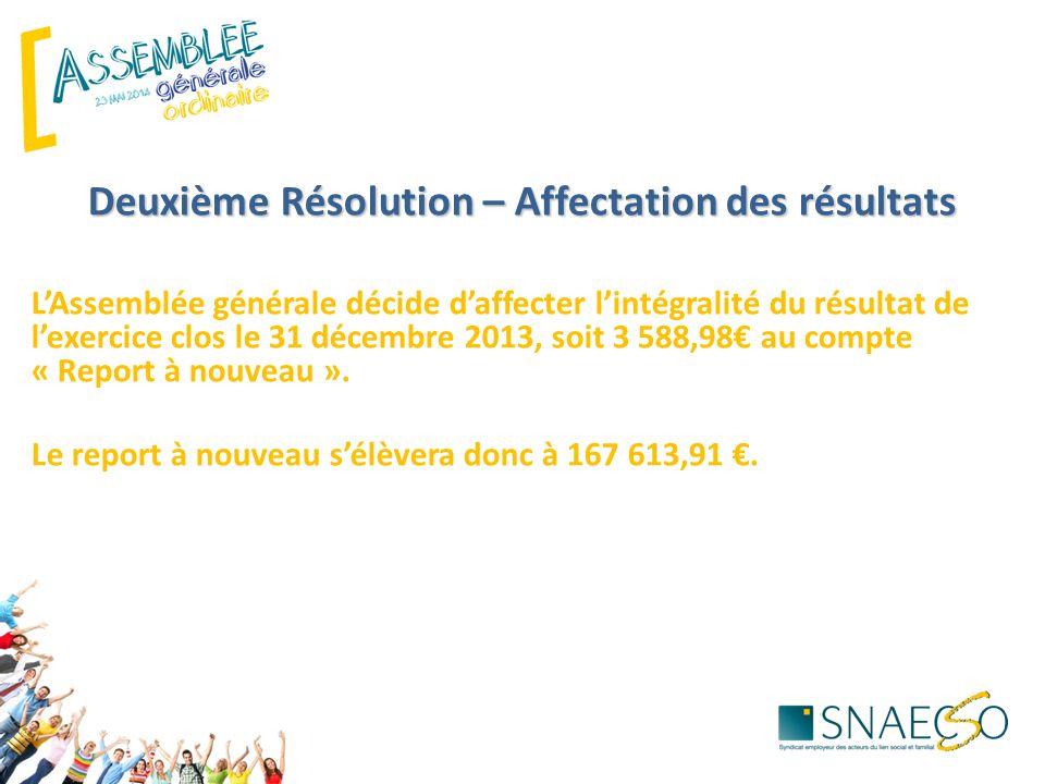Deuxième Résolution – Affectation des résultats L'Assemblée générale décide d'affecter l'intégralité du résultat de l'exercice clos le 31 décembre 2013, soit 3 588,98€ au compte « Report à nouveau ».