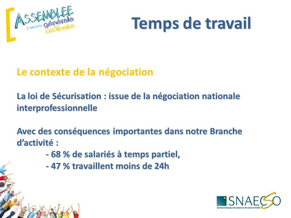 Temps de travail La loi de Sécurisation : issue de la négociation nationale interprofessionnelle Avec des conséquences importantes dans notre Branche